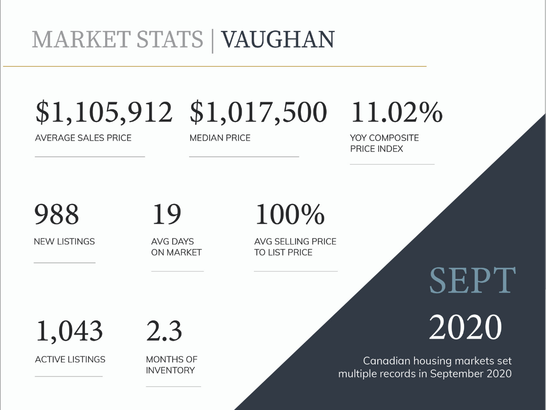 Did you know that VAUGHAN is a Seller's Market?