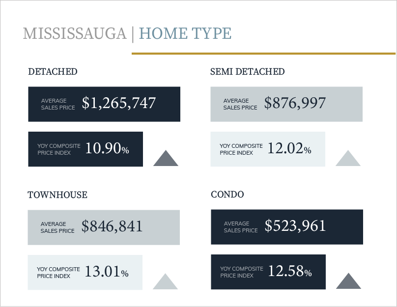 THE MISSISSAUGA MARKET IS HOLDING STABLE.