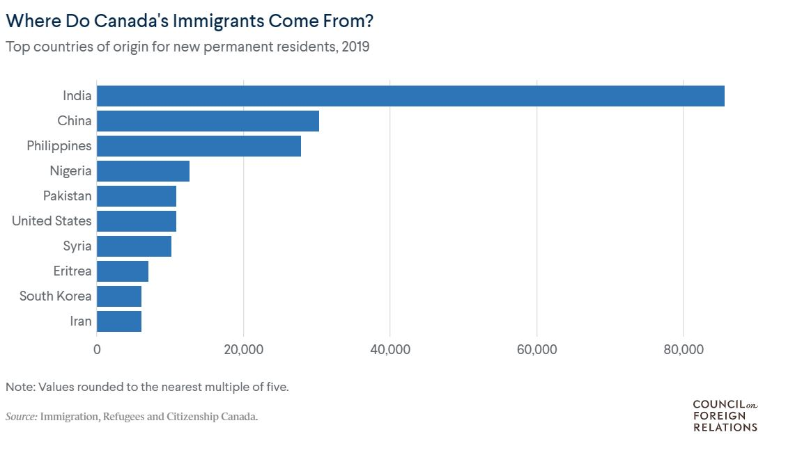 What Is Canada's Immigration Policy? 8