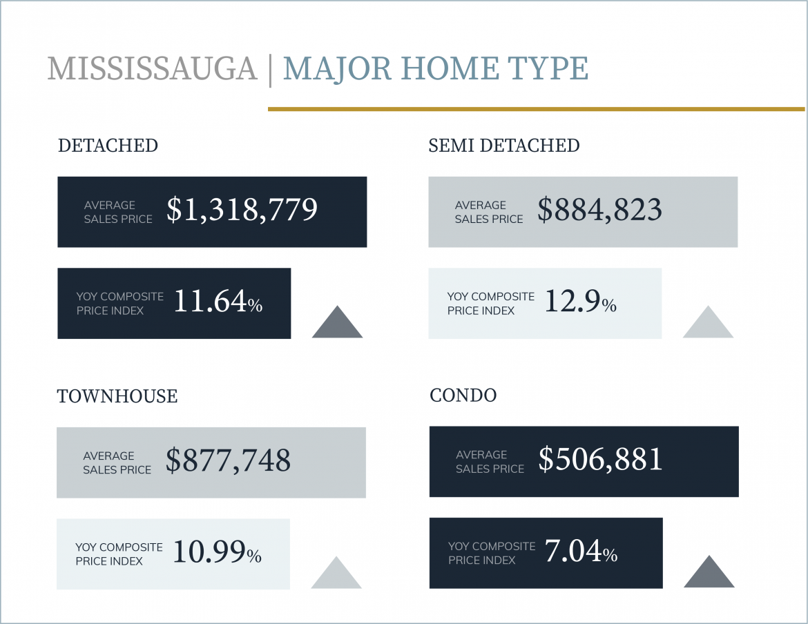 Mississauga Average home price up 9.74% YOY