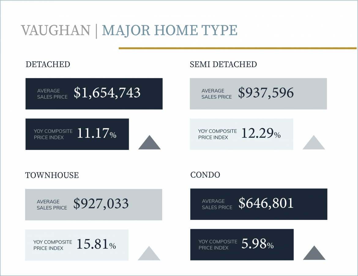Vaughan Townhouse Prices up 15.81%